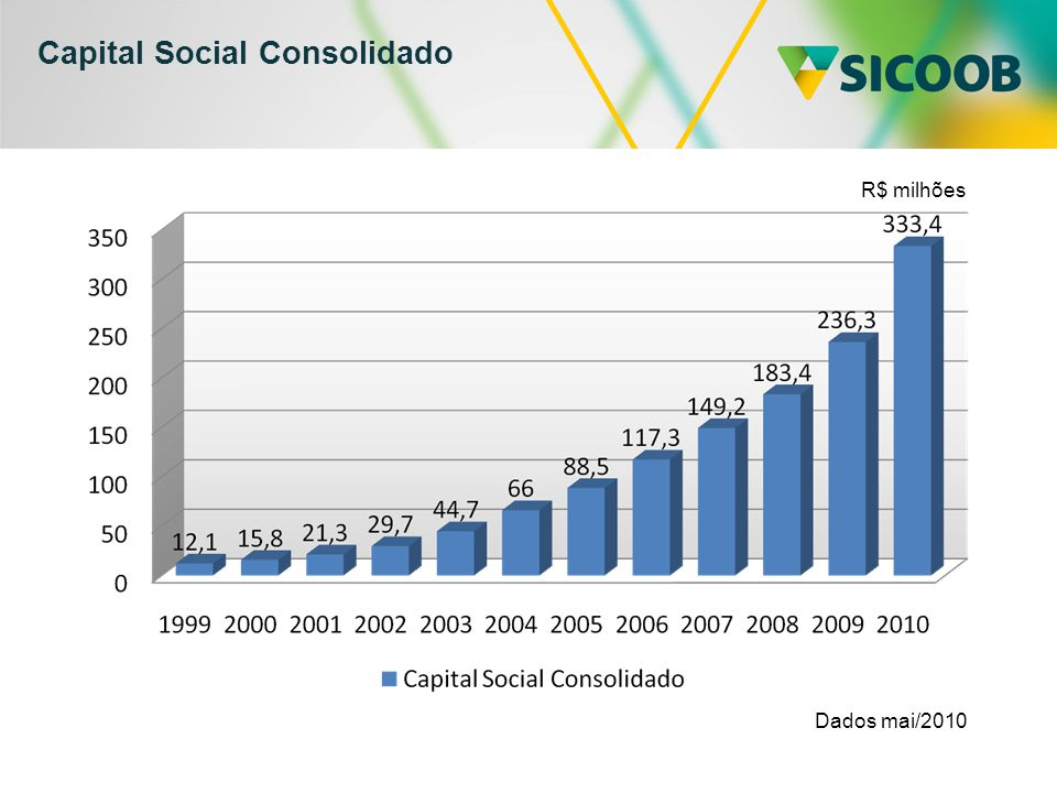 Capital Social Consolidado