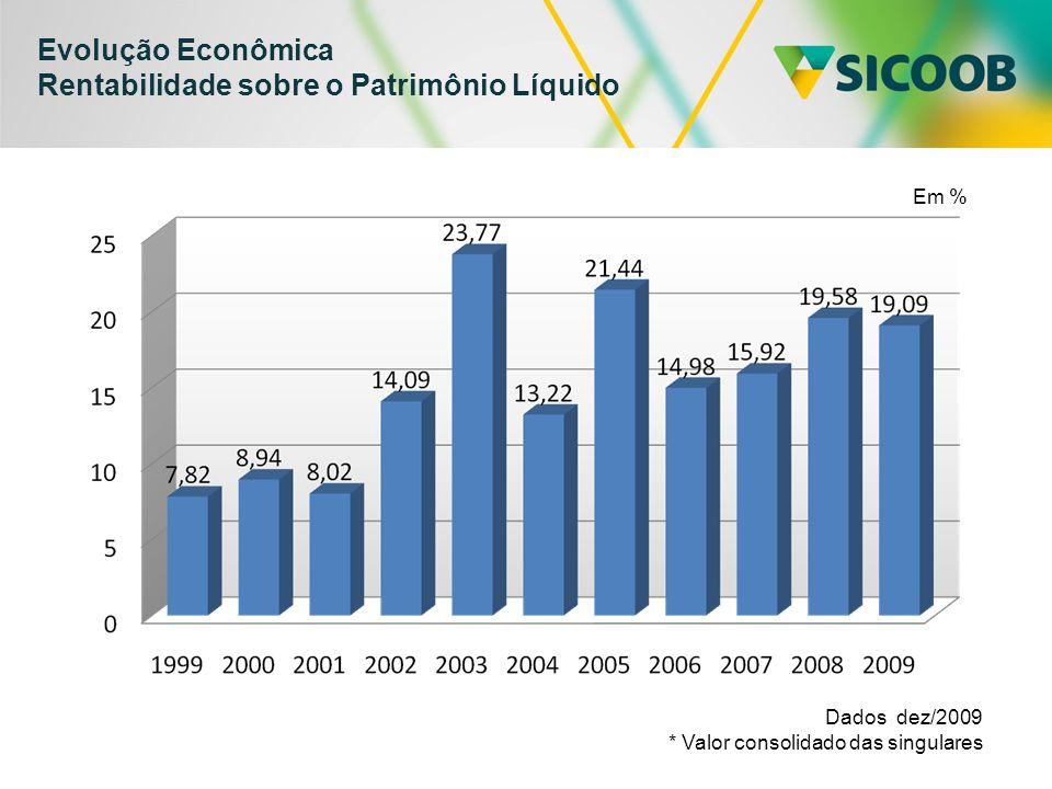 Evolução Econômica Rentabilidade sobre o Patrimônio Líquido