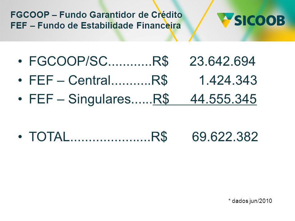 FGCOOP – Fundo Garantidor de Crédito FEF – Fundo de Estabilidade Financeira