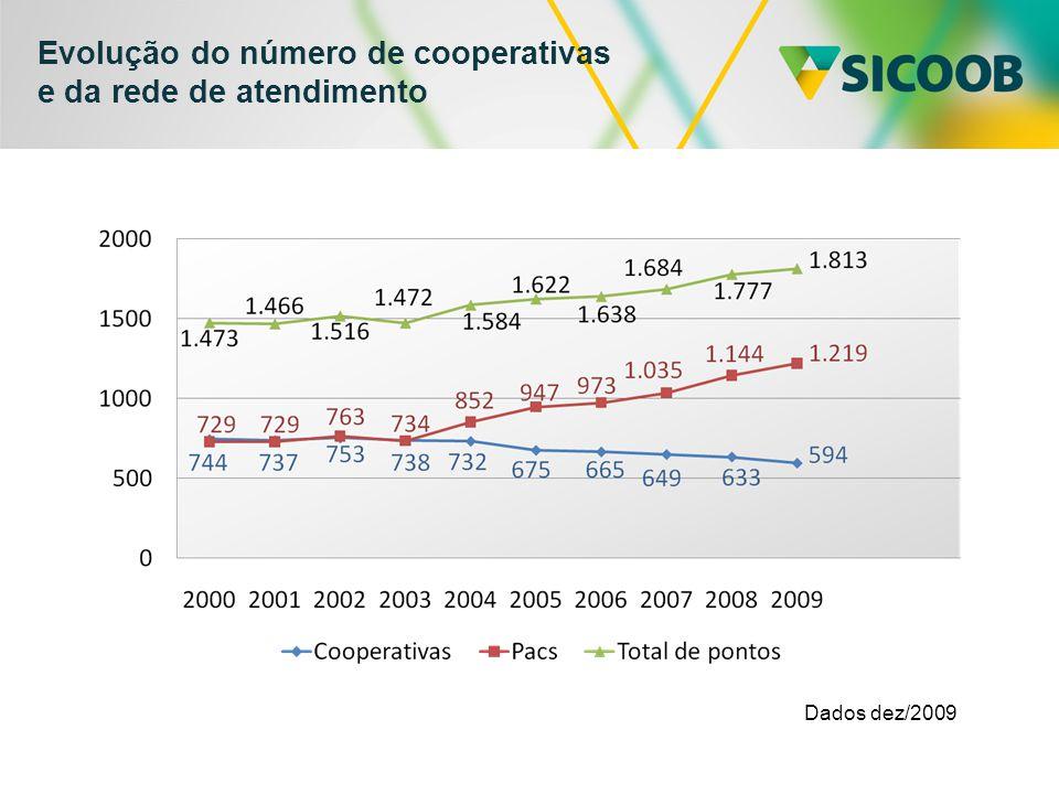 Evolução do número de cooperativas e da rede de atendimento
