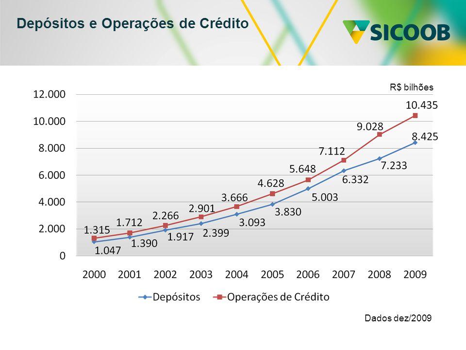 Depósitos e Operações de Crédito