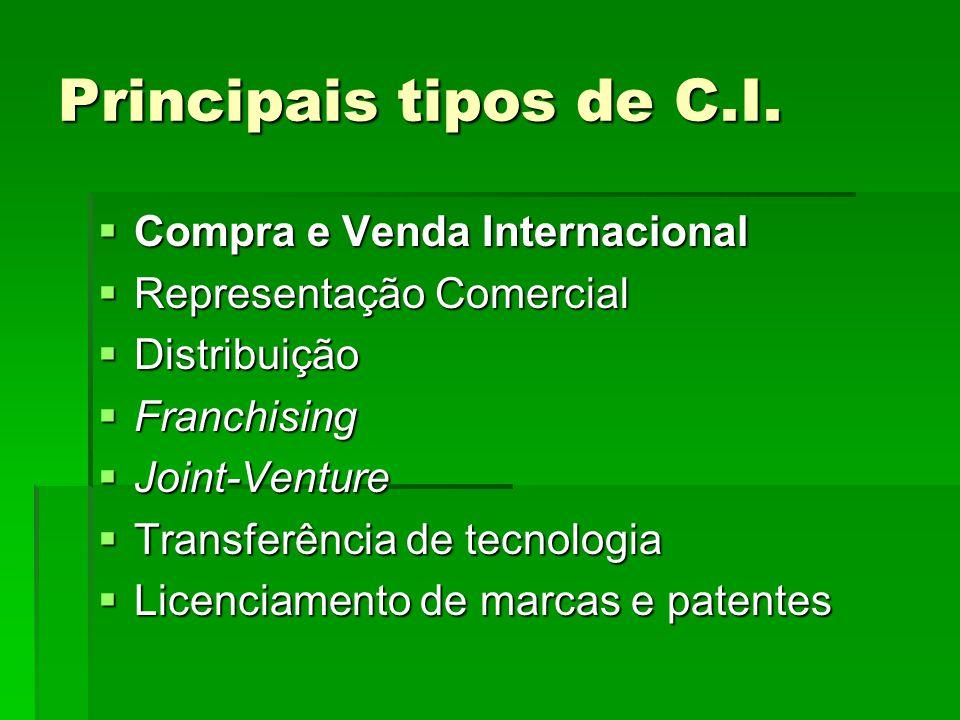 Principais tipos de C.I. Compra e Venda Internacional