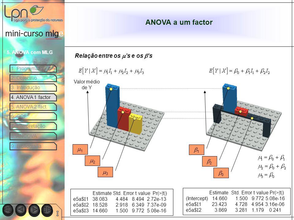ANOVA a um factor Relação entre os m's e os b's m1 b1 m2 b2 m3 b0