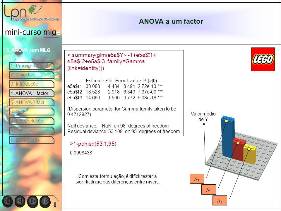 ANOVA a um factor > summary(glm(e5a$Y~ -1+e5a$I1+ e5a$I2+e5a$I3, family=Gamma (link=identity))) Estimate Std. Error t value Pr(>|t|)