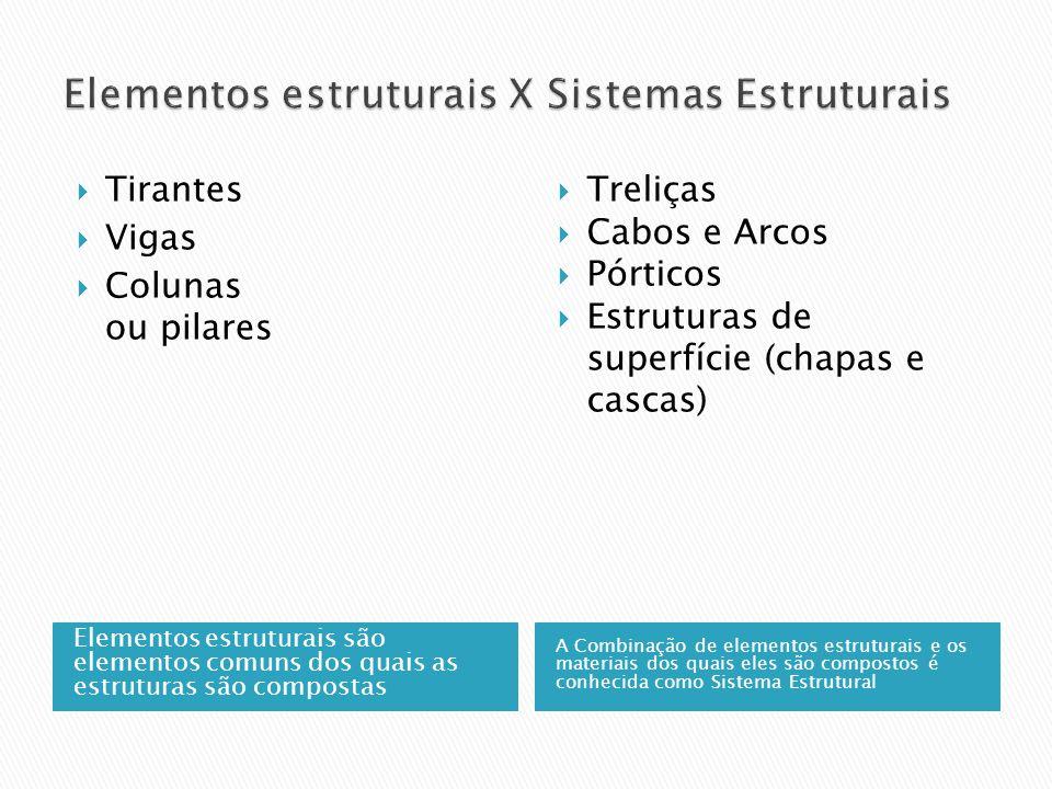 Elementos estruturais X Sistemas Estruturais