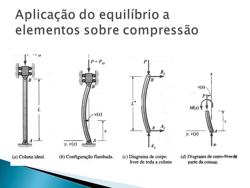 Aplicação do equilíbrio a elementos sobre compressão