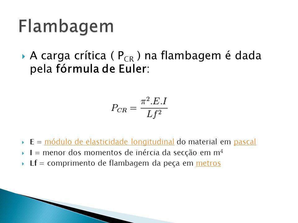 Flambagem A carga crítica ( PCR ) na flambagem é dada pela fórmula de Euler: E = módulo de elasticidade longitudinal do material em pascal.