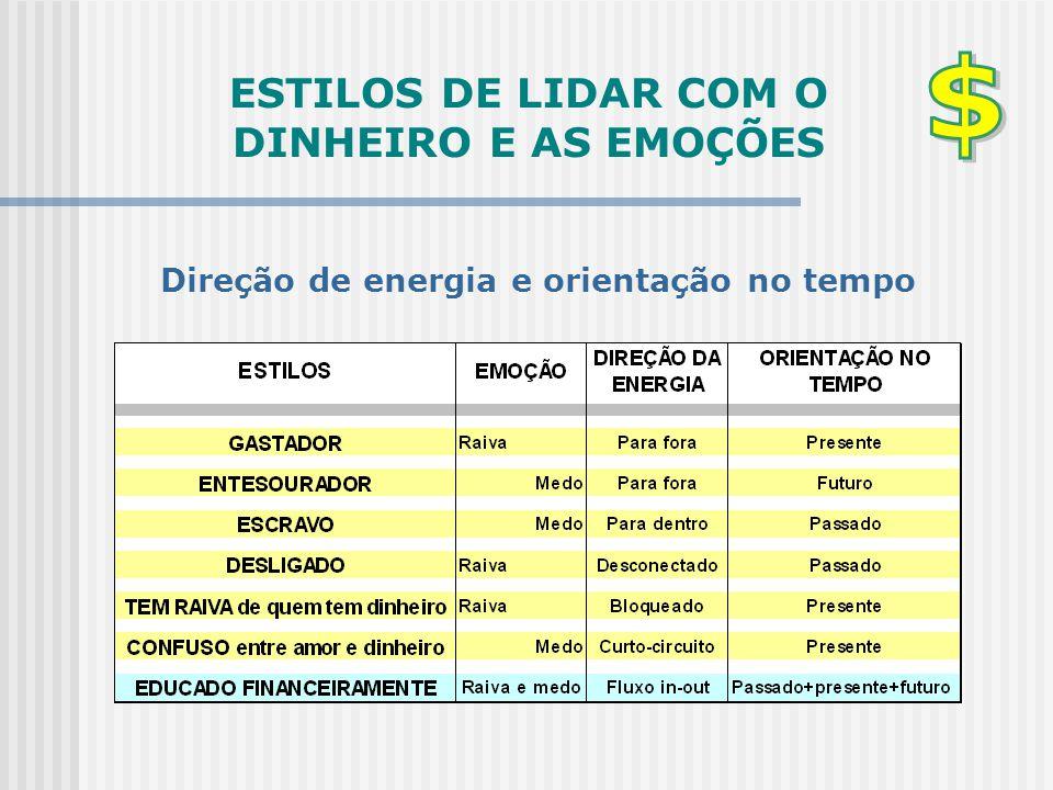 ESTILOS DE LIDAR COM O DINHEIRO E AS EMOÇÕES