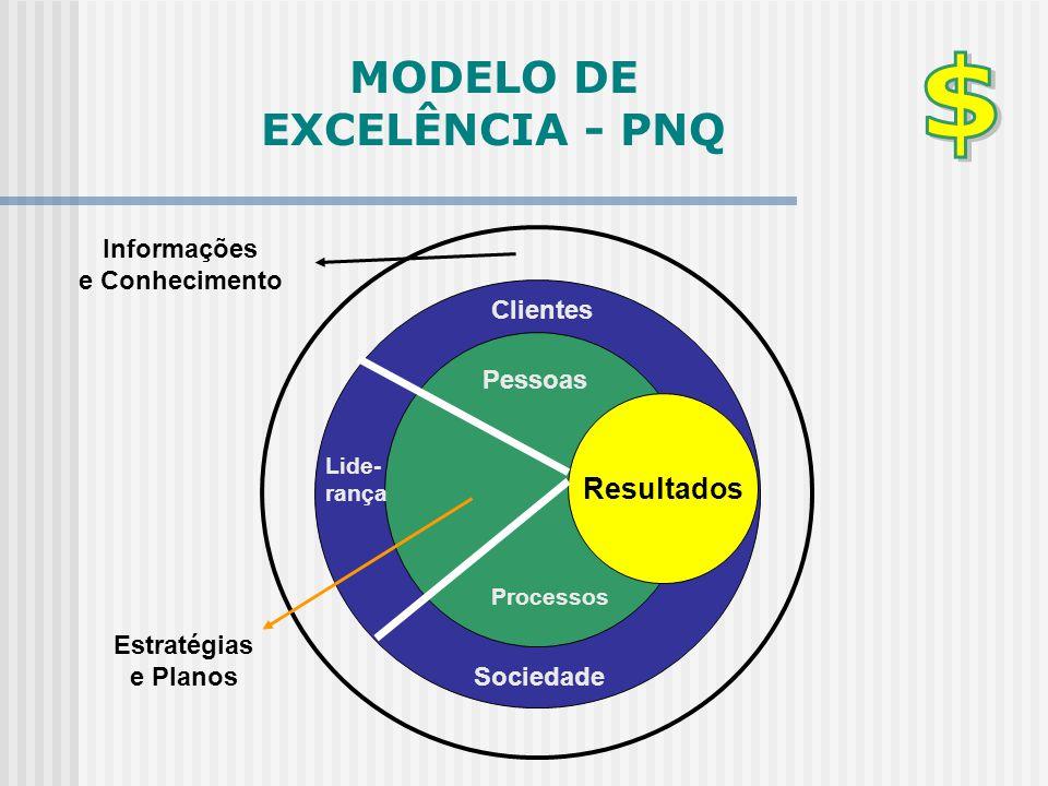 MODELO DE EXCELÊNCIA - PNQ