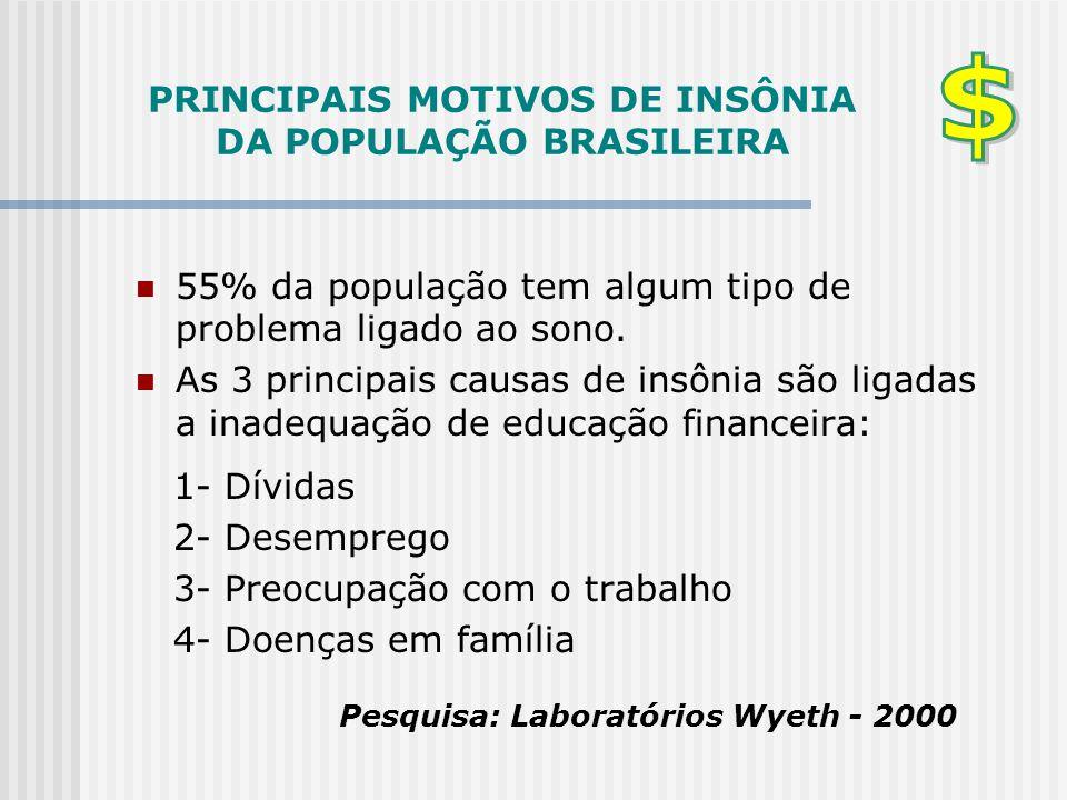 PRINCIPAIS MOTIVOS DE INSÔNIA DA POPULAÇÃO BRASILEIRA