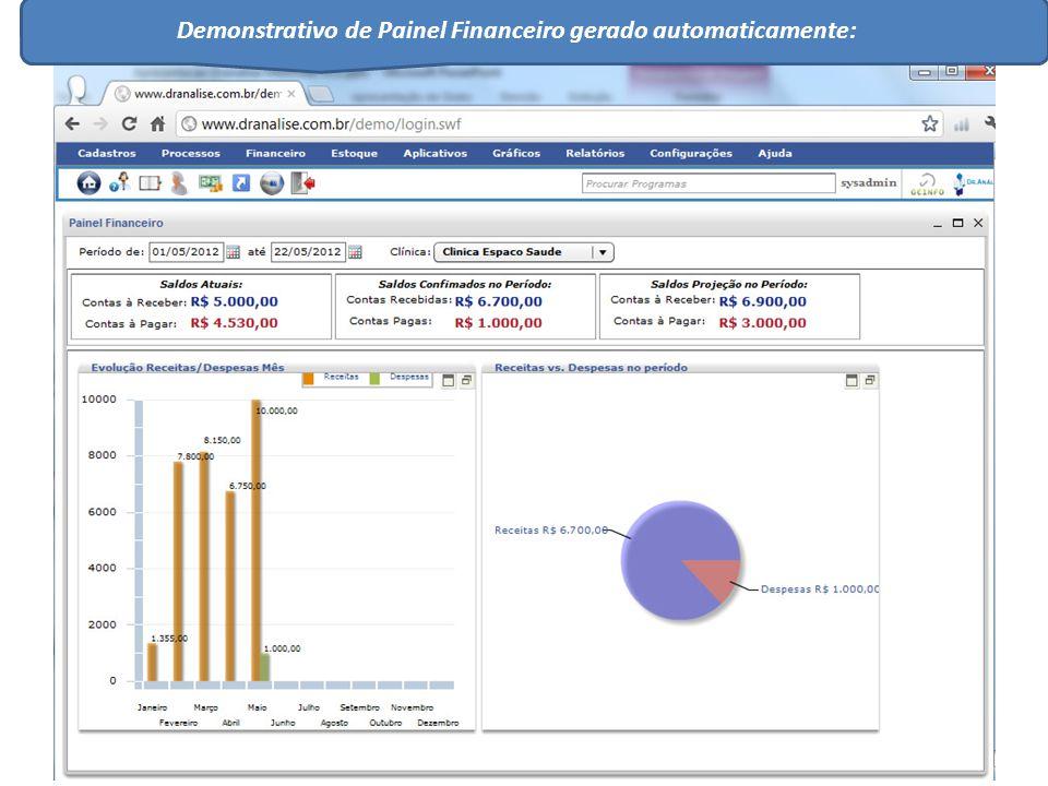 Demonstrativo de Painel Financeiro gerado automaticamente: