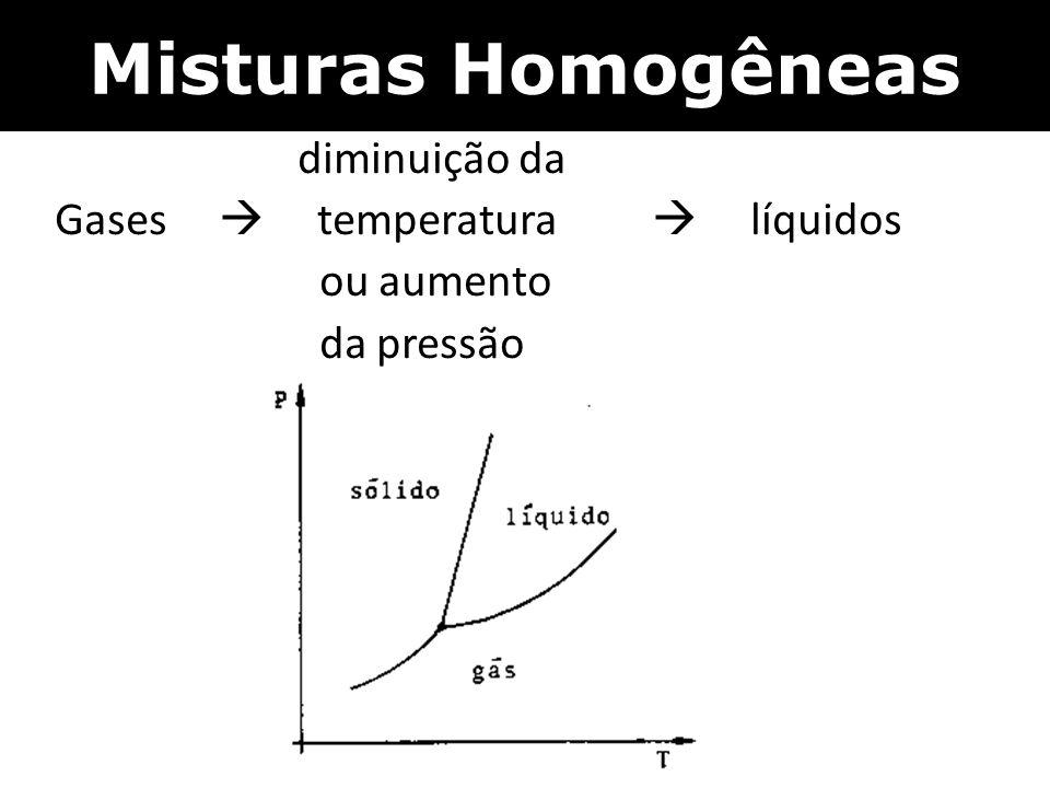 Misturas Homogêneas diminuição da Gases  temperatura  líquidos