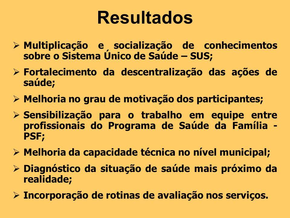 Resultados Multiplicação e socialização de conhecimentos sobre o Sistema Único de Saúde – SUS;