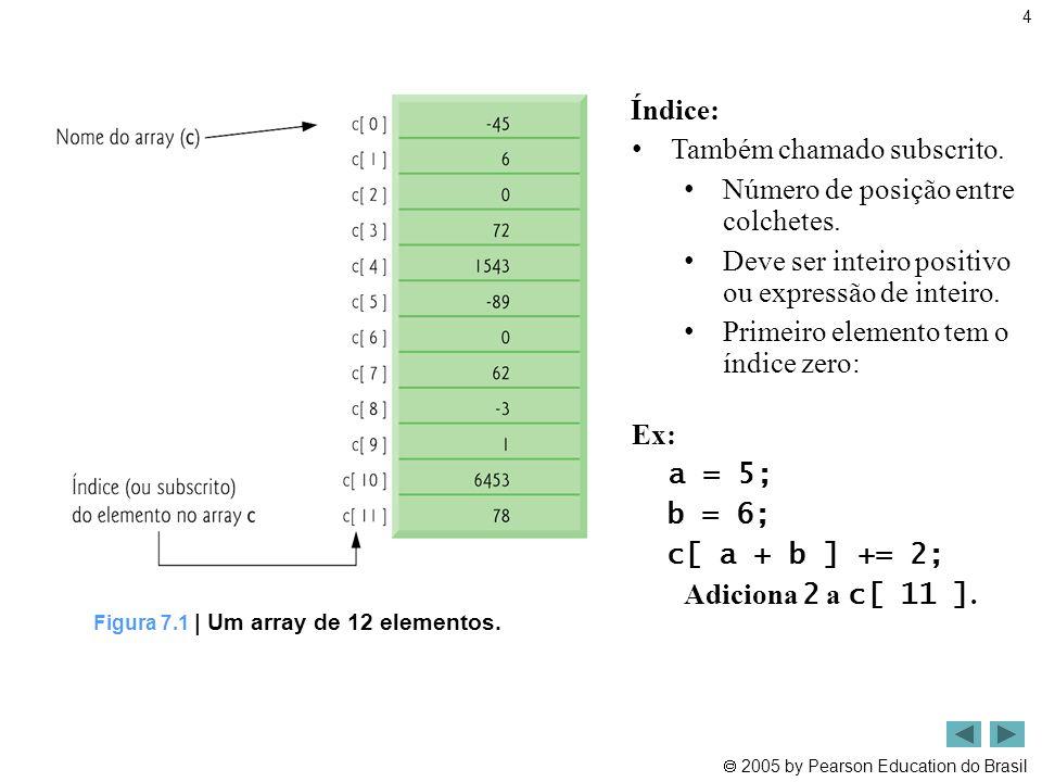 Figura 7.1 | Um array de 12 elementos.