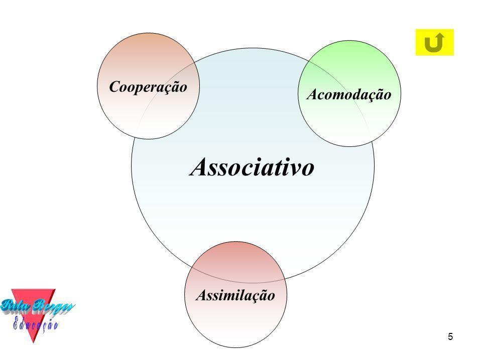 Cooperação Acomodação Associativo Assimilação