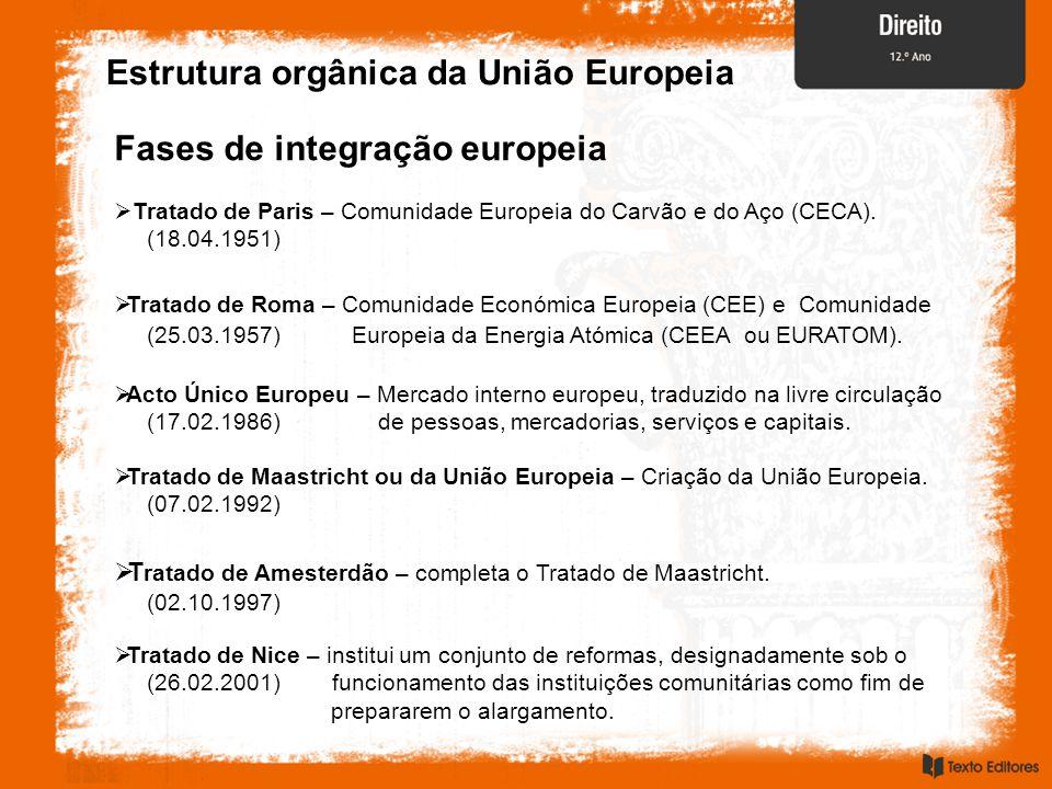 Estrutura orgânica da União Europeia