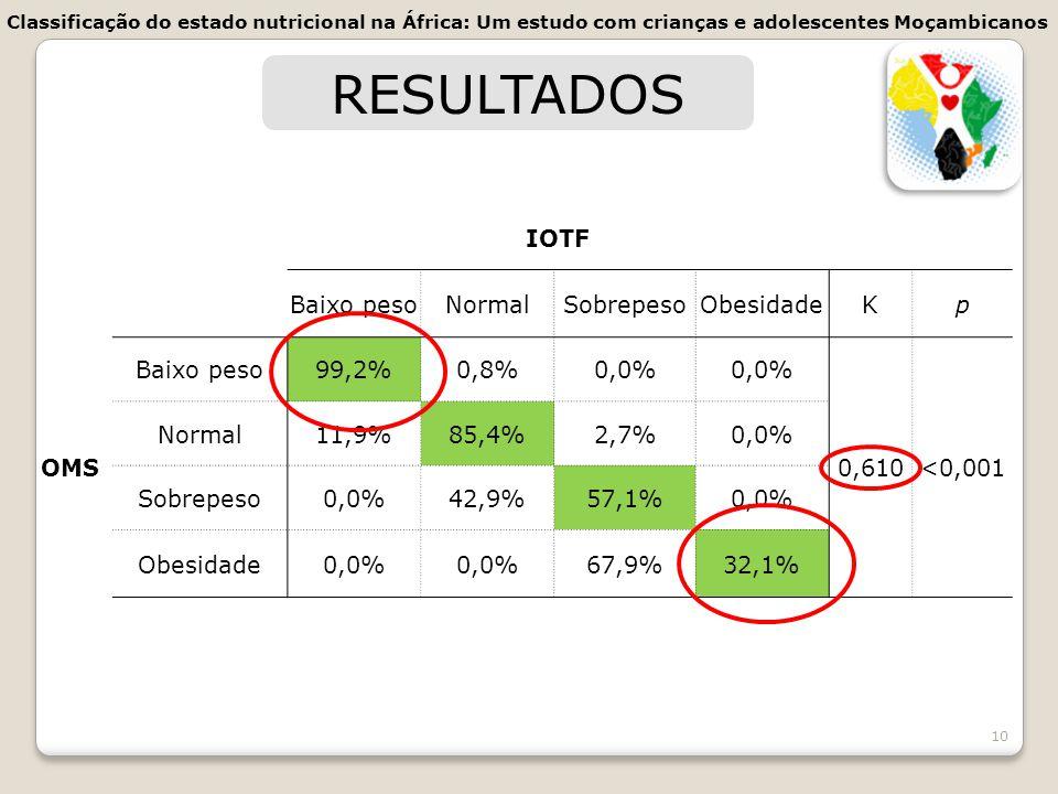 RESULTADOS IOTF Baixo peso Normal Sobrepeso Obesidade K p OMS 99,2%