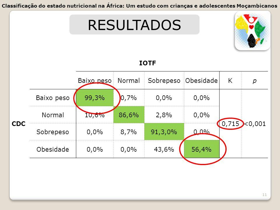 RESULTADOS IOTF Baixo peso Normal Sobrepeso Obesidade K p CDC 99,3%