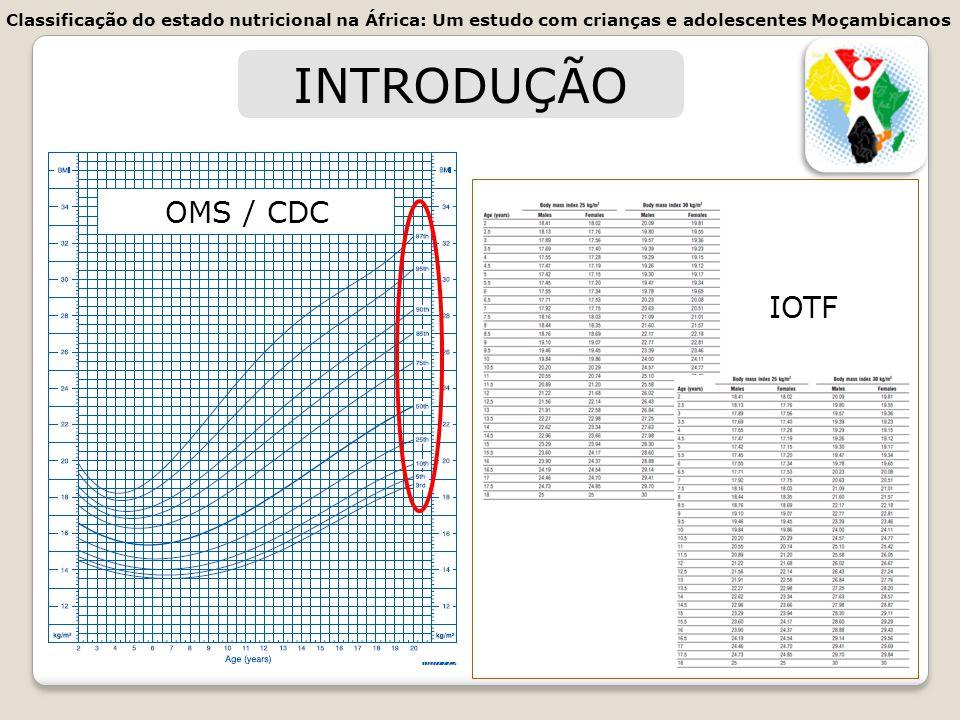 INTRODUÇÃO OMS / CDC IOTF