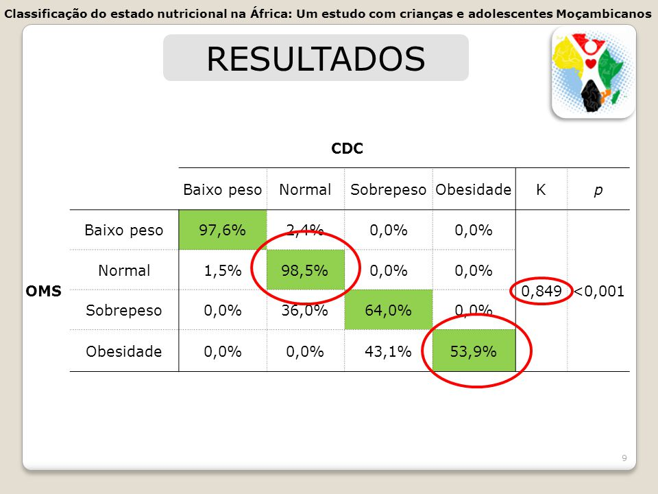 RESULTADOS CDC Baixo peso Normal Sobrepeso Obesidade K p OMS 97,6%