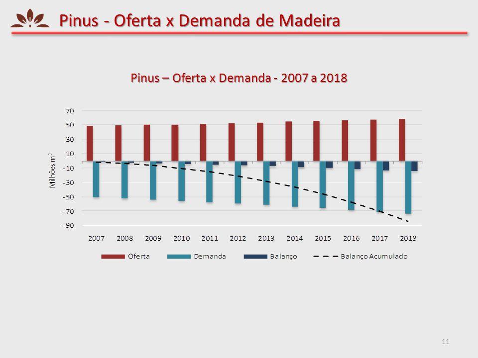 Pinus - Oferta x Demanda de Madeira