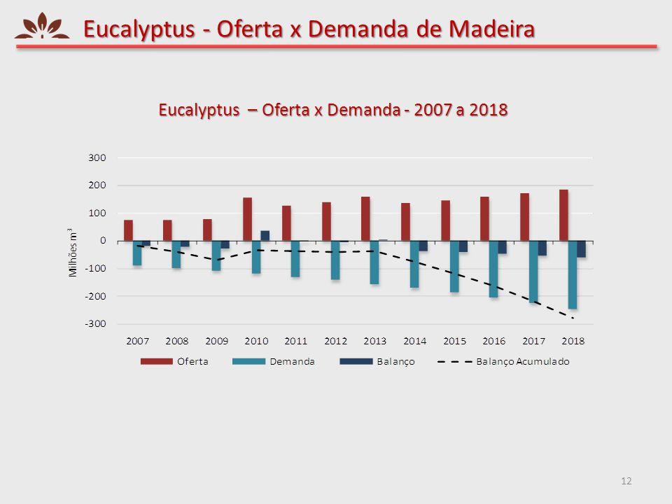 Eucalyptus - Oferta x Demanda de Madeira