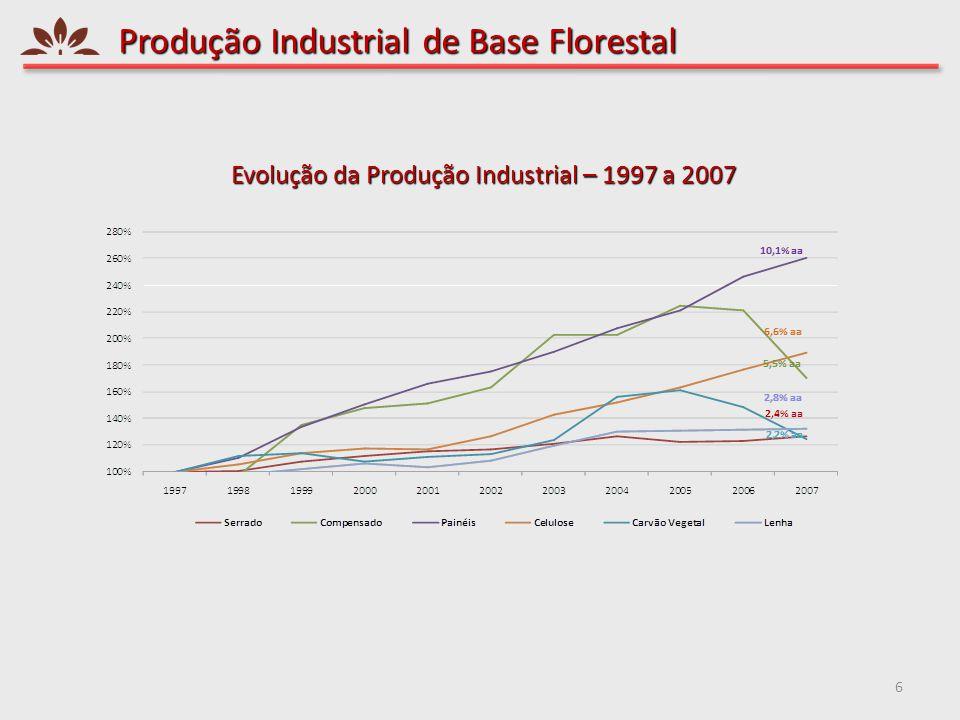 Produção Industrial de Base Florestal