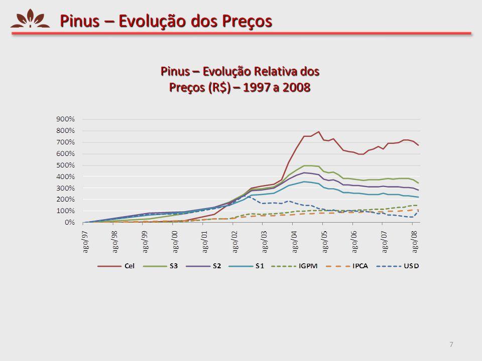 Pinus – Evolução dos Preços