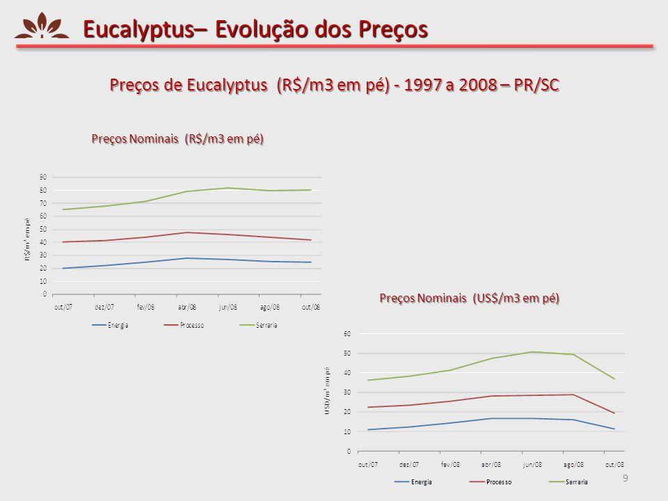 Eucalyptus– Evolução dos Preços