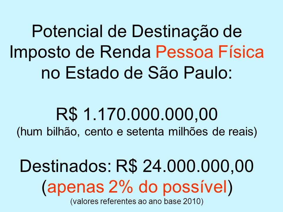 Potencial de Destinação de Imposto de Renda Pessoa Física no Estado de São Paulo: R$ 1.170.000.000,00 (hum bilhão, cento e setenta milhões de reais) Destinados: R$ 24.000.000,00 (apenas 2% do possível) (valores referentes ao ano base 2010)