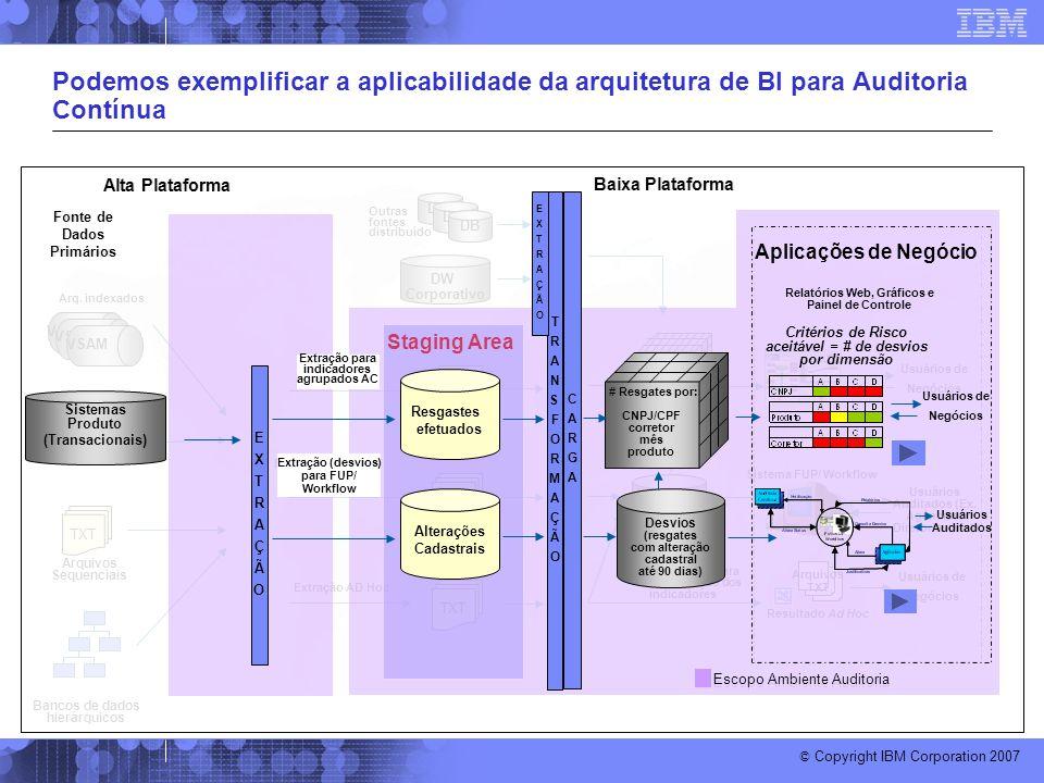 Podemos exemplificar a aplicabilidade da arquitetura de BI para Auditoria Contínua