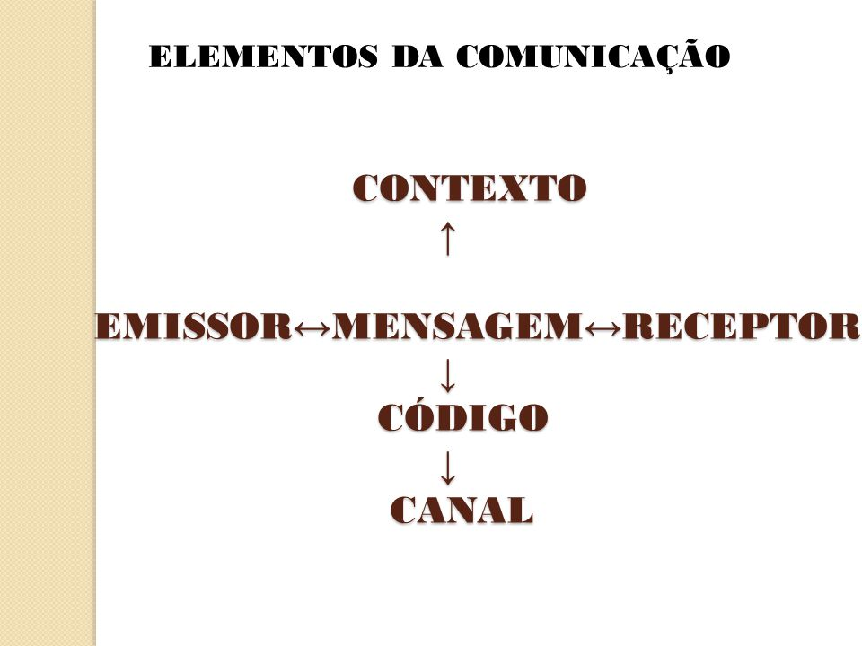CONTEXTO ↑ EMISSOR↔MENSAGEM↔RECEPTOR ↓ CÓDIGO ↓ CANAL