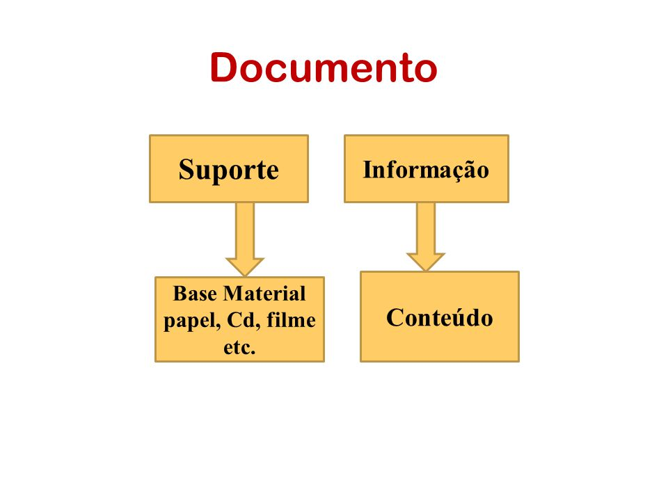 Base Material papel, Cd, filme etc.