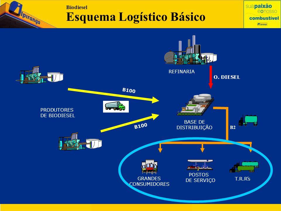 Biodiesel Esquema Logístico Básico