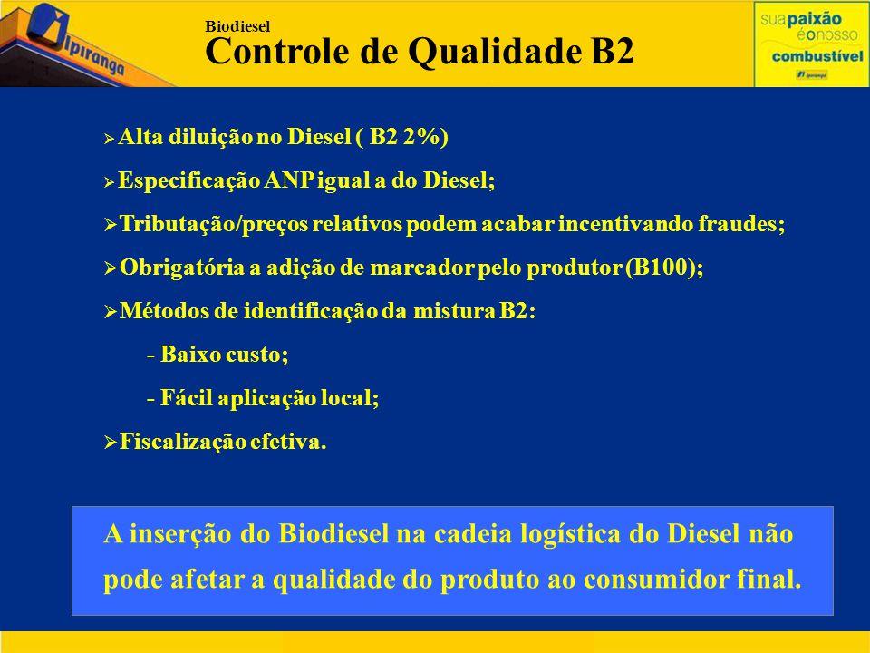 Biodiesel Controle de Qualidade B2