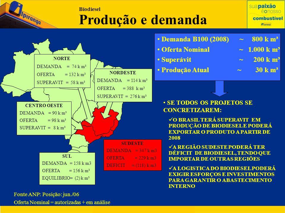 Demanda B100 (2008) ~ 800 k m³ Oferta Nominal ~ 1.000 k m³