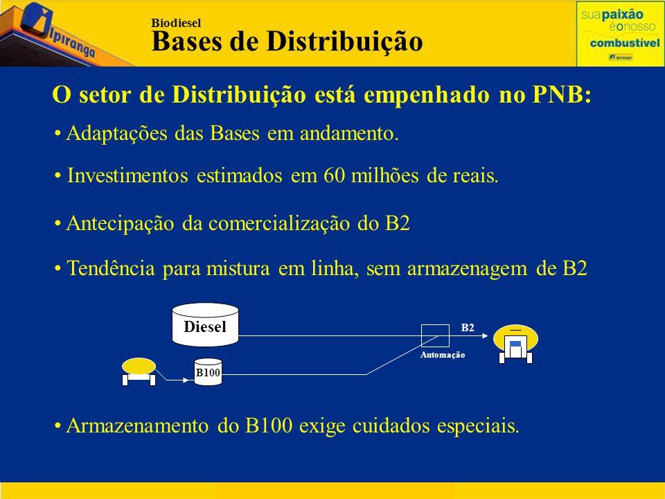 Bases de Distribuição O setor de Distribuição está empenhado no PNB: