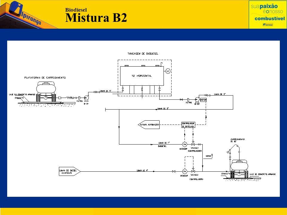 Biodiesel Mistura B2 .