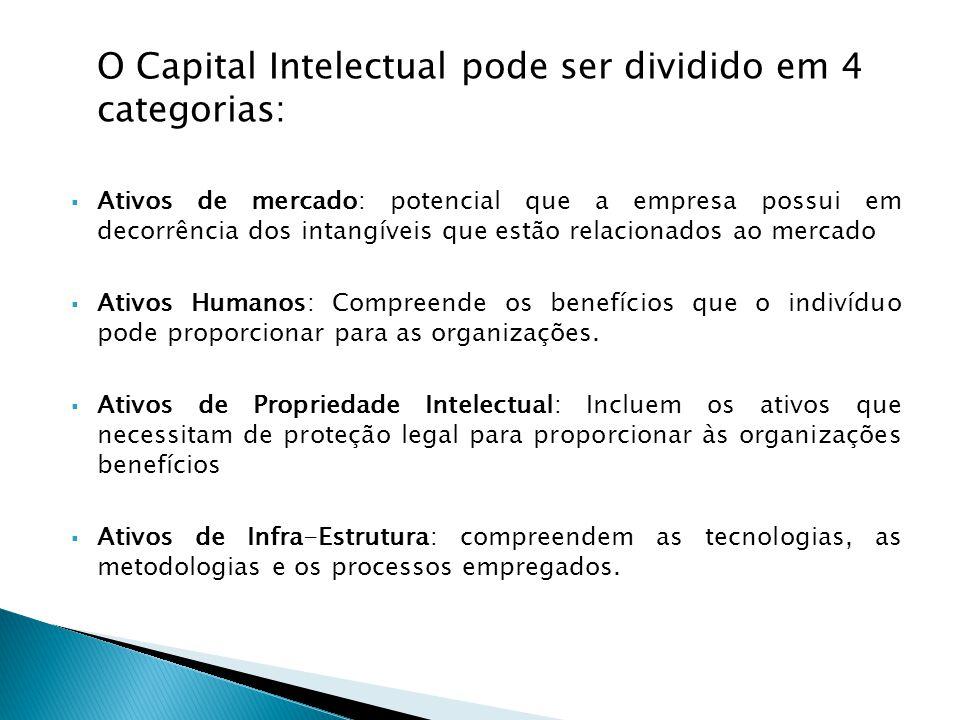 O Capital Intelectual pode ser dividido em 4 categorias: