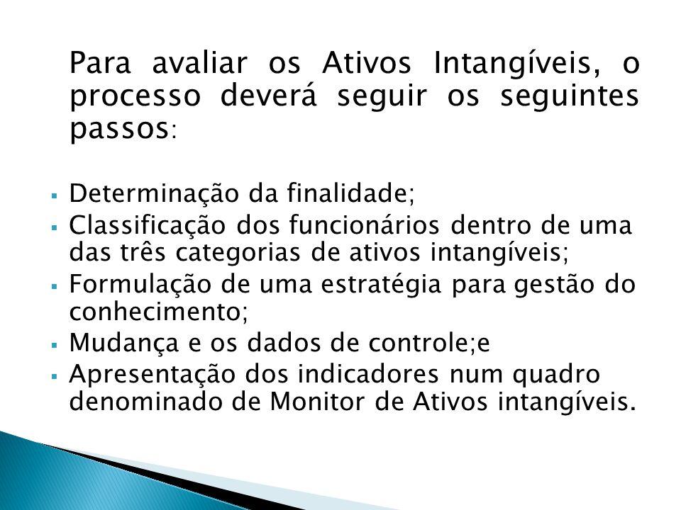 Para avaliar os Ativos Intangíveis, o processo deverá seguir os seguintes passos: