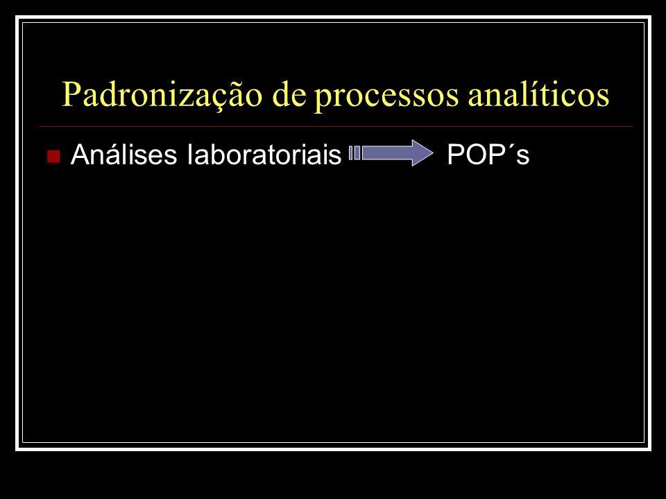 Padronização de processos analíticos