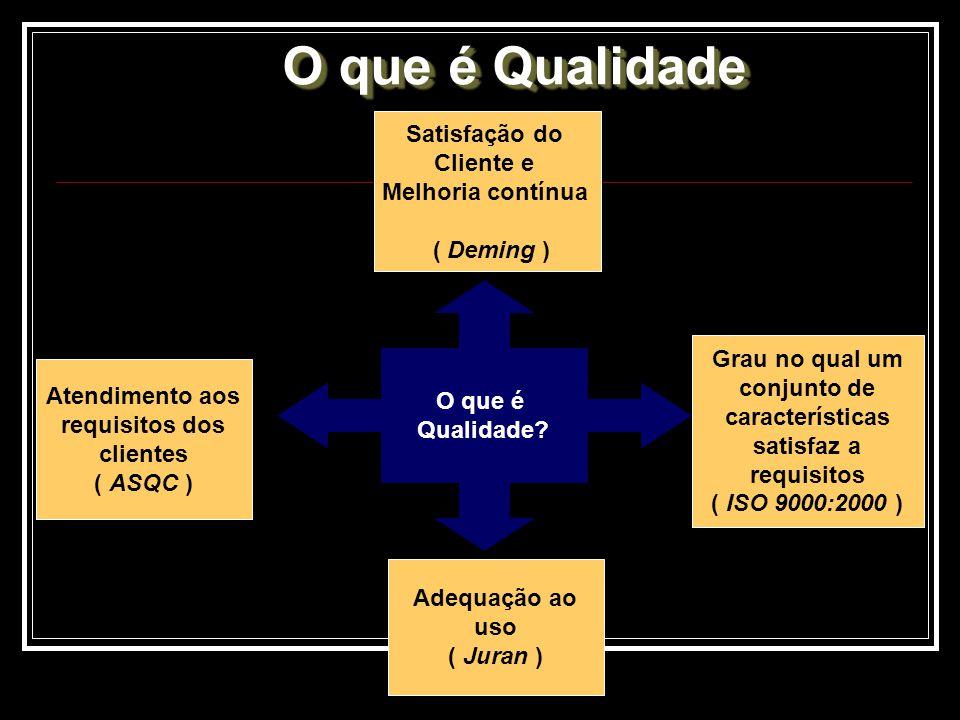 O que é Qualidade Satisfação do Cliente e Melhoria contínua ( Deming )