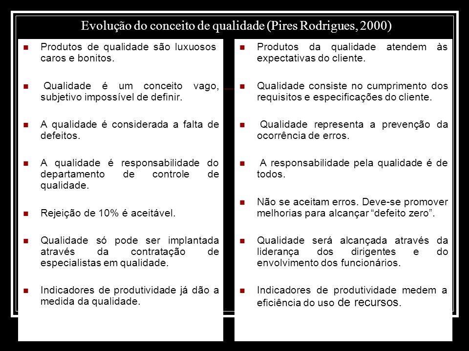 Evolução do conceito de qualidade (Pires Rodrigues, 2000)