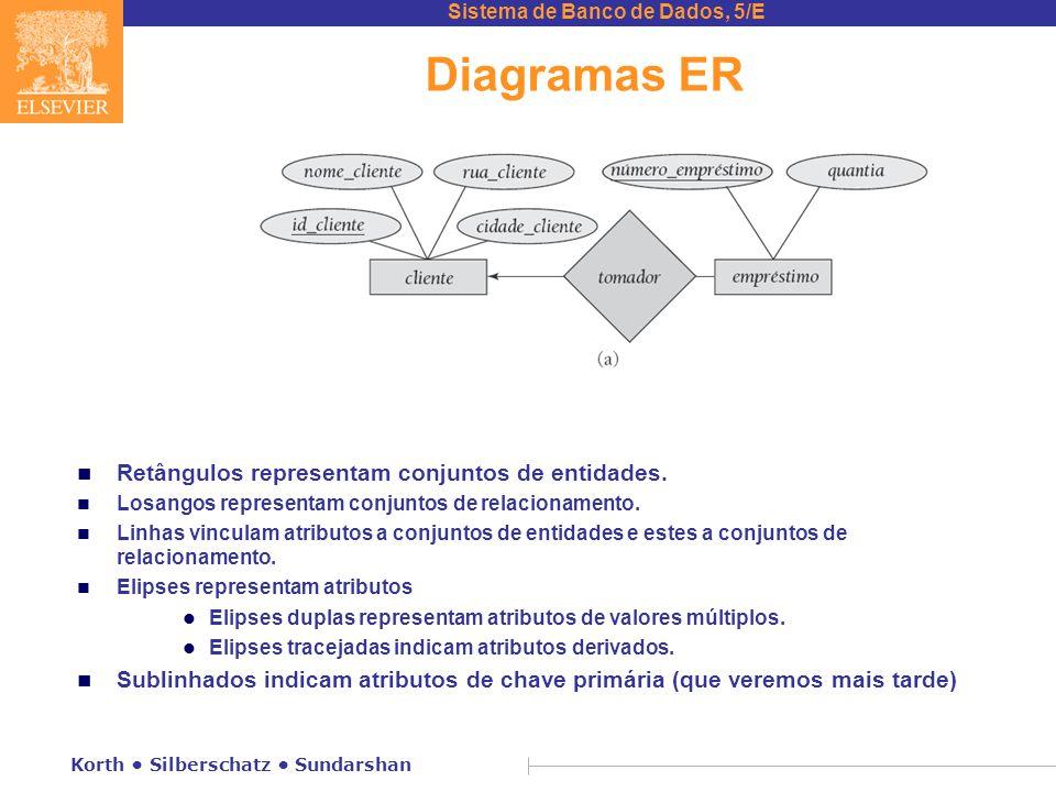 Diagramas ER Retângulos representam conjuntos de entidades.