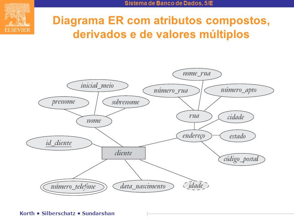 Diagrama ER com atributos compostos, derivados e de valores múltiplos