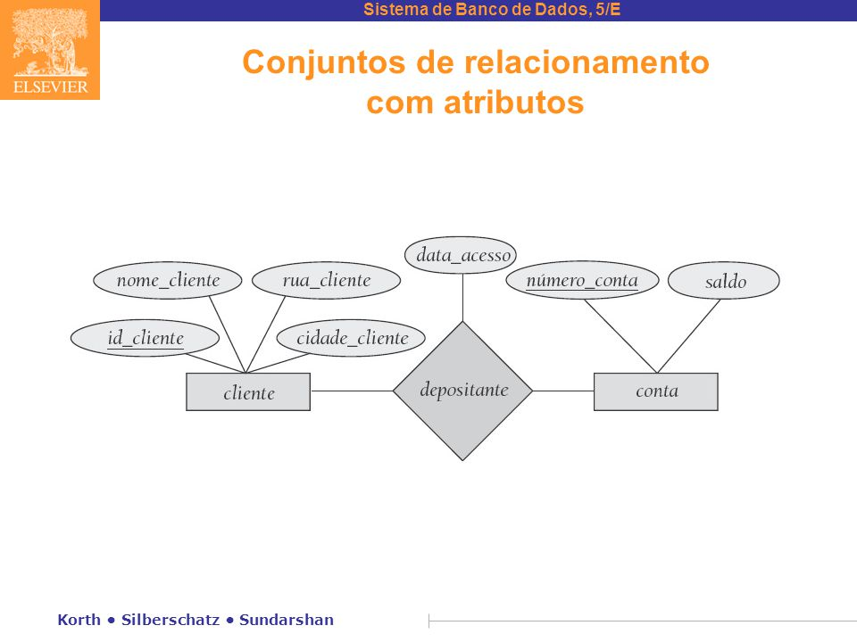 Conjuntos de relacionamento com atributos