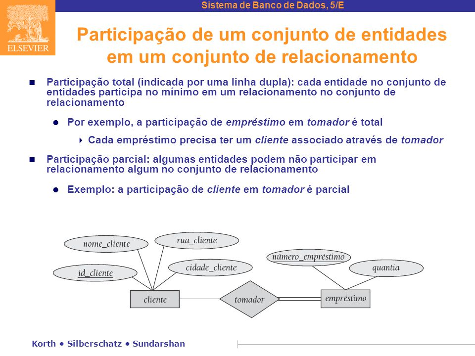 Participação de um conjunto de entidades em um conjunto de relacionamento