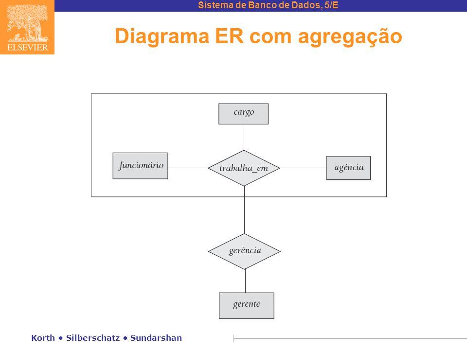 Diagrama ER com agregação