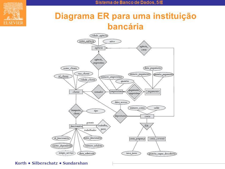 Diagrama ER para uma instituição bancária