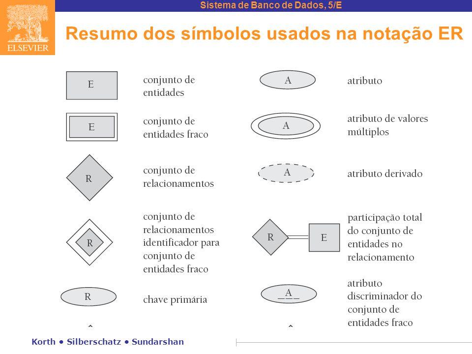 Resumo dos símbolos usados na notação ER